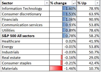 S&P 500 Outlook: Market Shrugs Virus Case Surge, Hang Seng May Rise