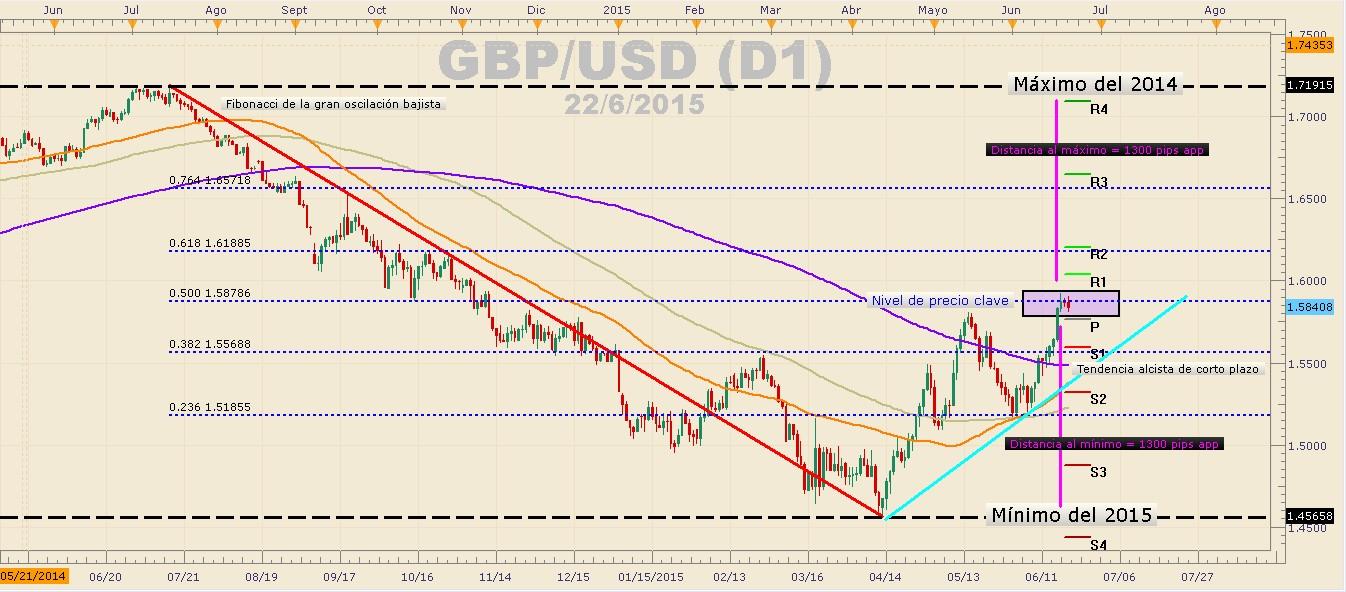 Semana determinante para el sesgo del GBP/USD – PIB de USA confirmará la tendencia del par.