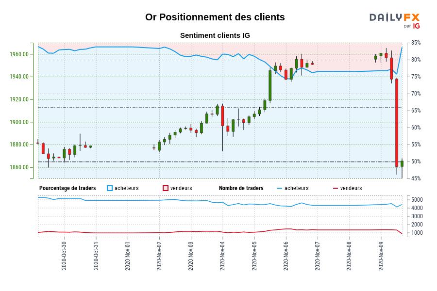 Or SENTIMENT CLIENT IG : Nos données montrent que les traders sont à l'achat plus depuis oct. 30 lorsque Or se négociait à 1878,85.