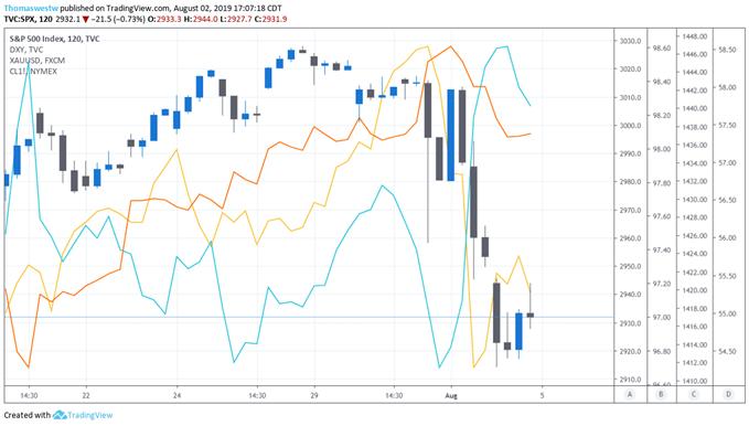 SPX,DXY,XAUUSD,Oil Chart
