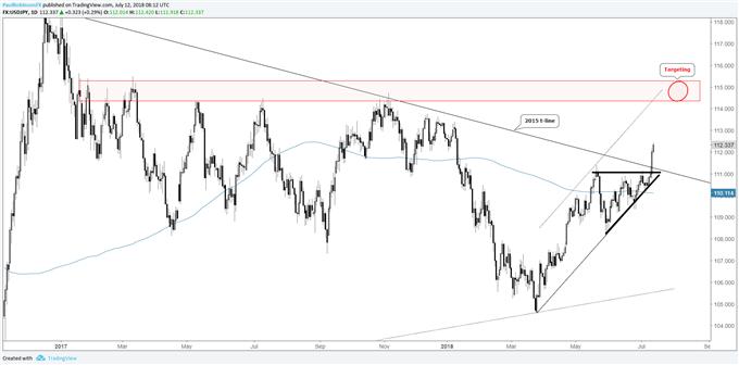 Graphique journalier du cours de la paire de devises USD/JPY, breakout au niveau du biseau