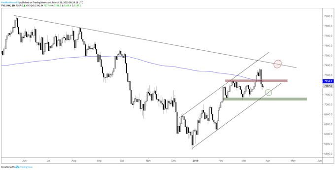 FTSE daily chart, channel acts as a guide