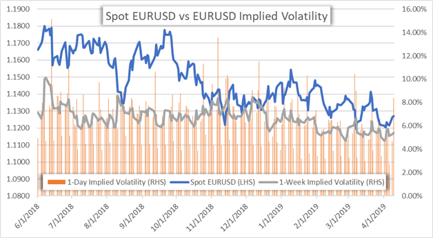 EURUSD Currency Price Chart Implied Volatility