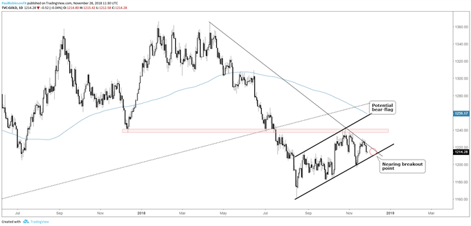 Gold daily chart, converging between opposing lines