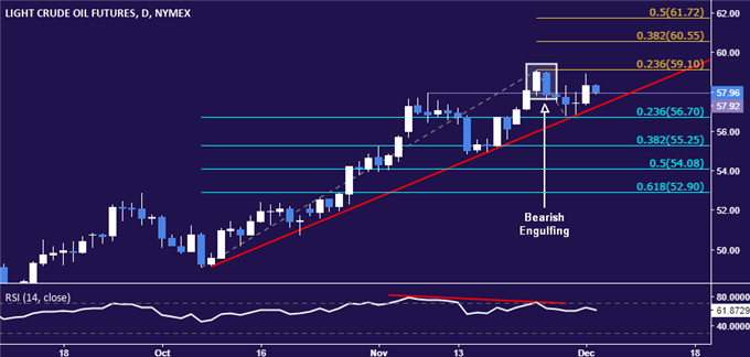 Crude Oil Prices Eyeing November High After Post-OPEC Bounce