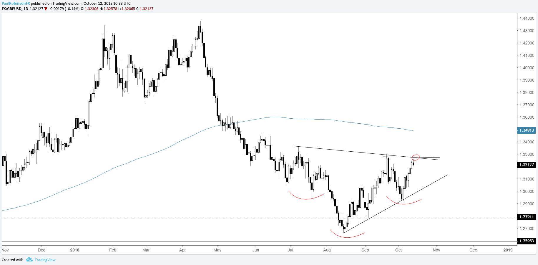 Gbp Usd Daily Chart Bottom Formation To Launch Higher