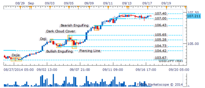 USD/JPY se aferra al 107.00 mientras que Dojis resaltan indecisión de los traders