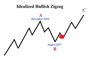 Bulls Excited About GBP/JPY Longer Term Elliott Wave Pattern