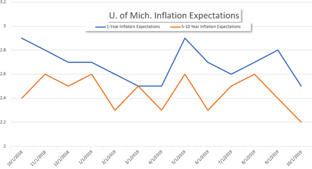 U. of Mich. Inflation Expectations