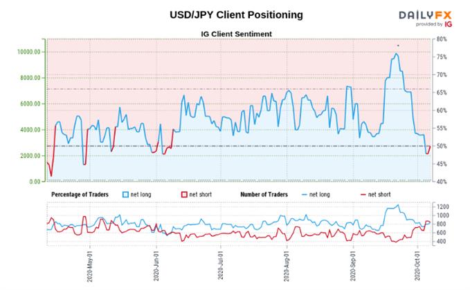 Sentiment dei clienti USD / JPY
