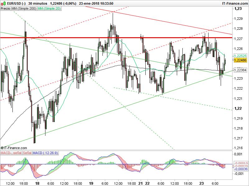 Trading de EUR/USD después del índice ZEW y en espera del BCE