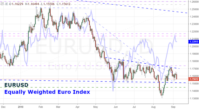 Dollar Best Hope to Stave Off Head-and-Shoulders Breakdown is a Euro Drop