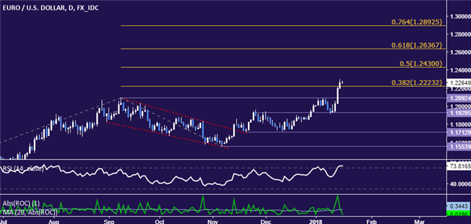 EUR/USD Technical Analysis: Ready to Test Above 1.24 Figure?