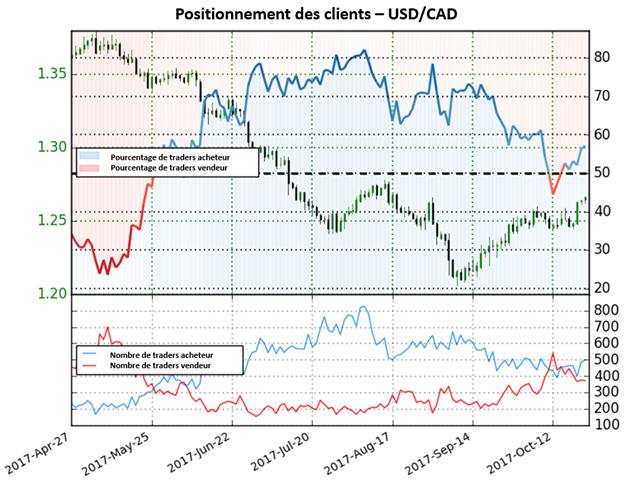 USD/CAD: Les traders achètent fortement la paire, les perspectives sont baissières