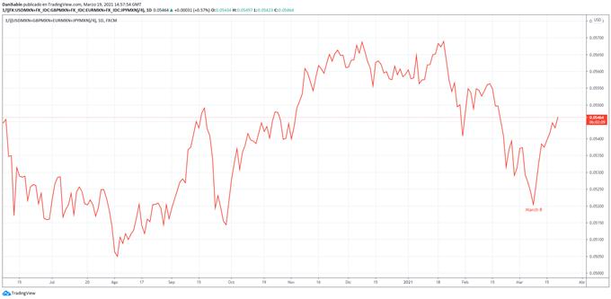 MXN Chart
