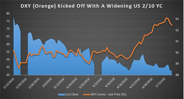 US Dollar Index (DXY) Forecast: Will The US Dollar Decline Have Legs?