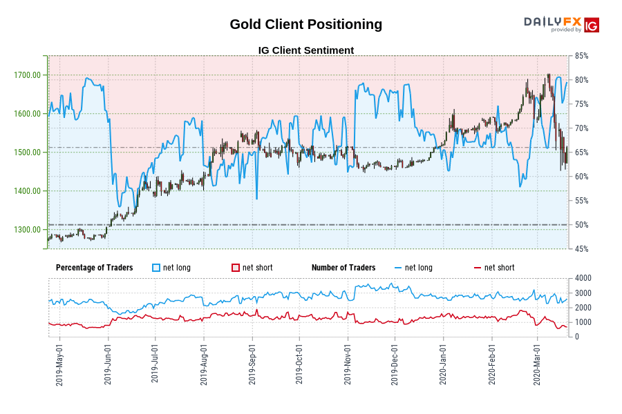 Gold IG Client Sentiment: Our data shows traders are now at their most net-long Gold since May 23 when Gold traded near 1,283.93.