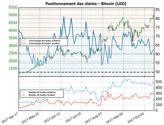 Le cours du Bitcoin surveille le plus haut historique – Le repli offrira des opportunités