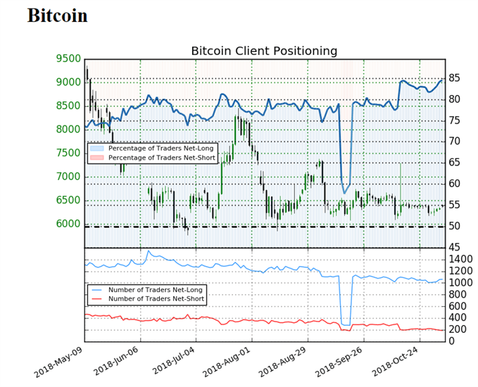 Sentiment indicator on Bitcoin prices daily chart