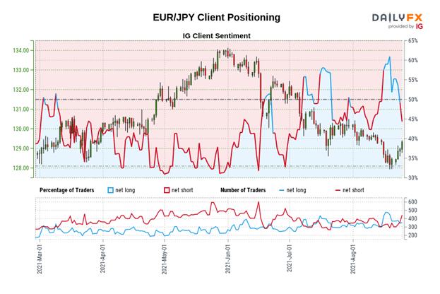Euro Tahmini: EUR/JPY'de Geri Dönüş, EUR/USD Hız Topluyor;  EUR/GBP Menzil