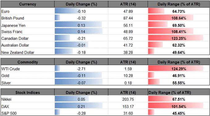 Hình ảnh thay đổi hàng ngày cho các thị trường tài chính lớn