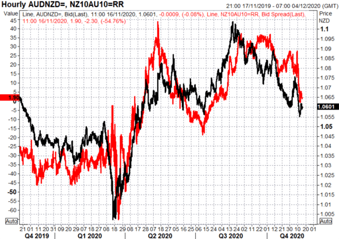 Australian Dollar Forecast: AUD/USD, AUD/NZD Levels to Watch