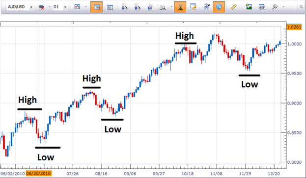 2 Benefits of Trend Trading