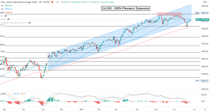 Dow Jones Rebound May Lift Sentiment for Nikkei 225 and ASX 200