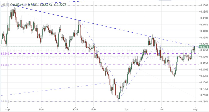 Equally-Weighted Canadian Dollar Index