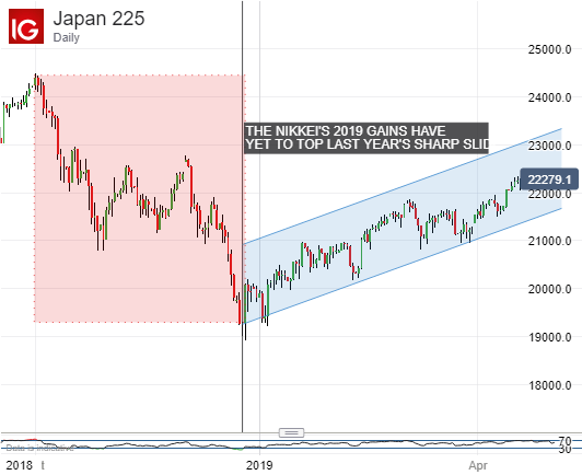 Good, But Not Great. Nikkei 225, Daily Chart