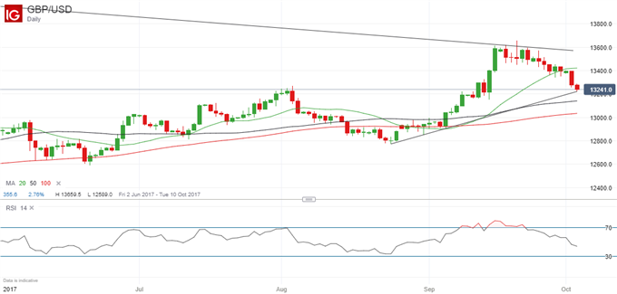 GBP/USD: Is All the Bad News Now Priced In?