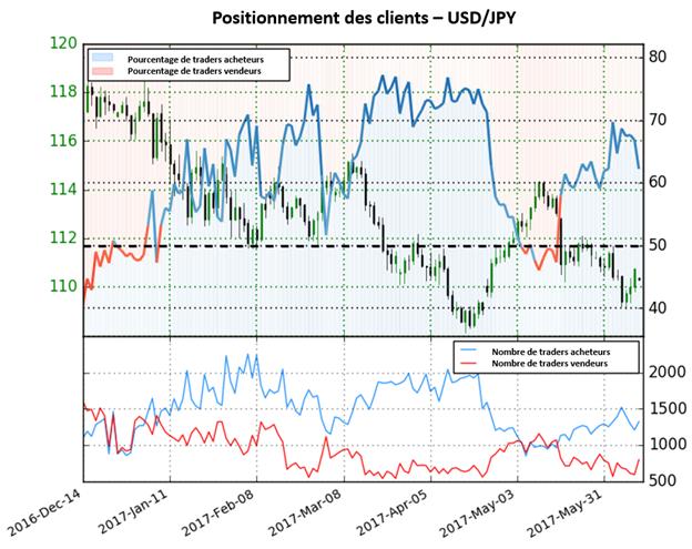 Le Sentiment des traders indique un renversement potentiel de la tendance actuelle sur l'USD/JPY