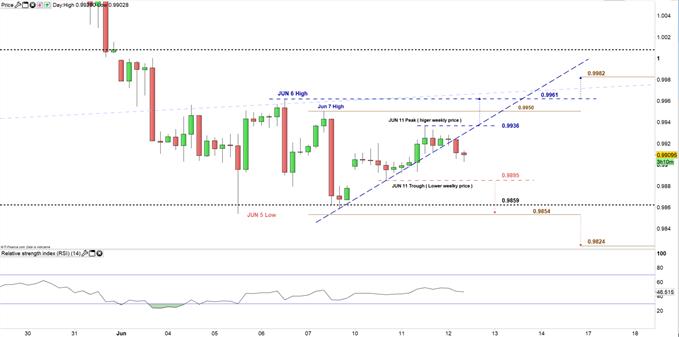 USD/CHF price 4H chart 12-06-19