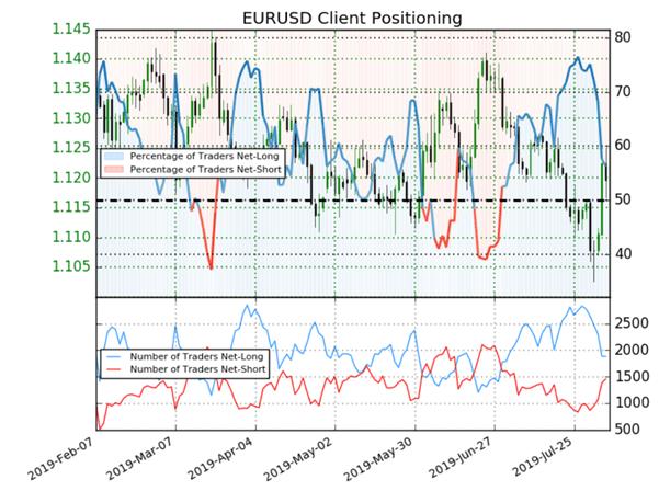 EUR/USD : le Sentiment crédite le cours EuroDollar d'un signal haussier