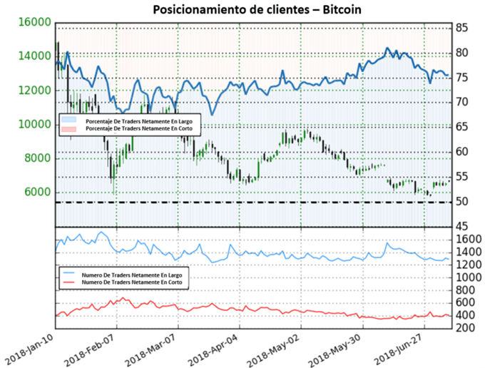 Posicionamiento Bitcoin 09/07/2018