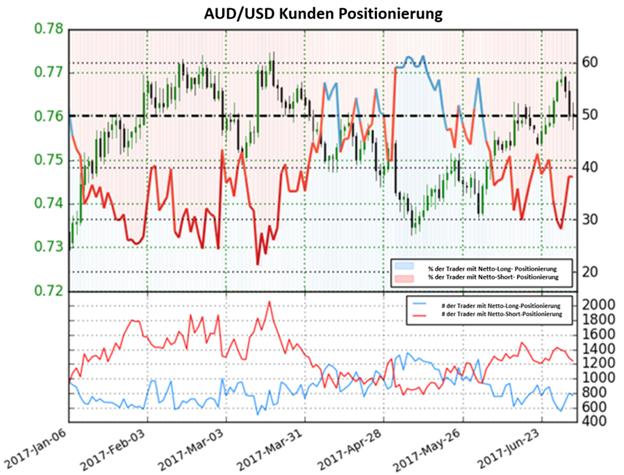 Aussie Dollar Verkauf ggü. US- Dollar?