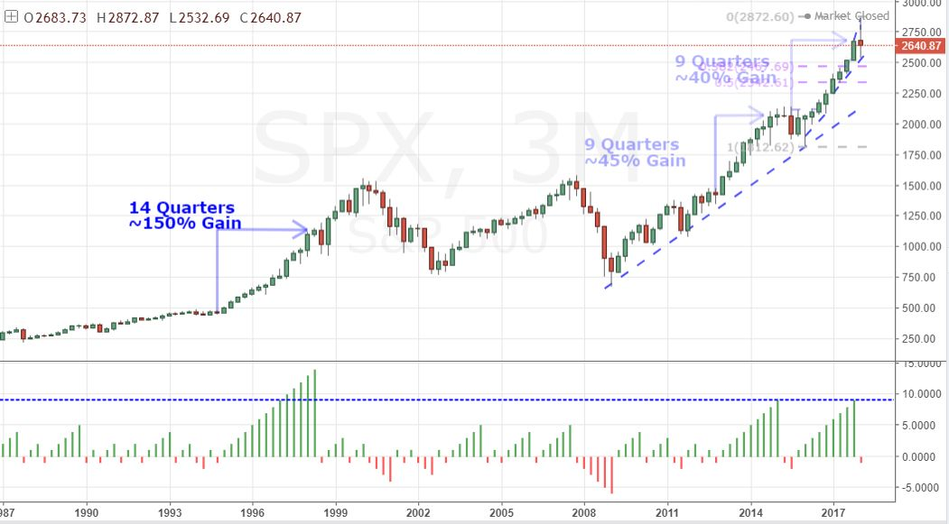 High Time Frame Analysis of SPX, Dollar, VIX and More