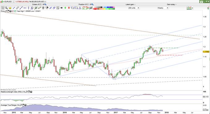 EURUSD Rates Weekly Chart.