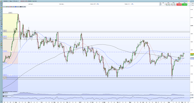 Gold Price (XAU/USD) Outlook: Another Test of Multi-Week Resistance