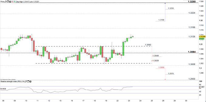 USD/CAD price four- hour chart 23-07-19