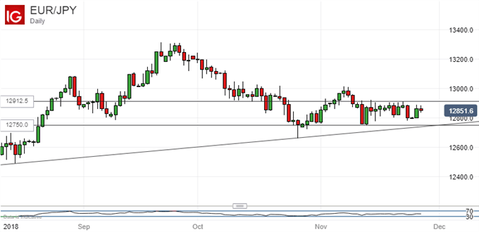 Euro Vs Japanese Yen, Daily Chart