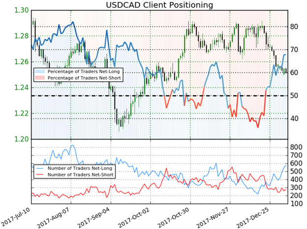 USD/CAD IG Client Sentiment