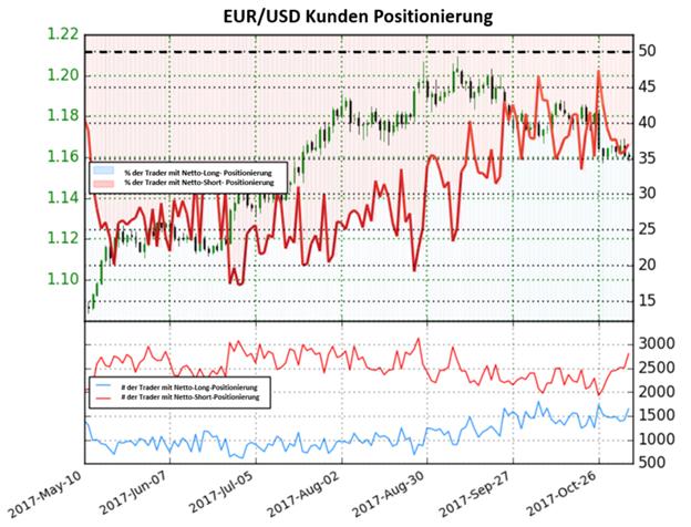 Bärisches Sentiment könnte den Euro wieder beflügeln