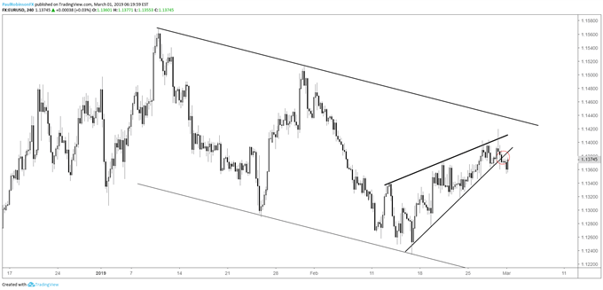 EURUSD 4-hr chart, rising wedge snapped