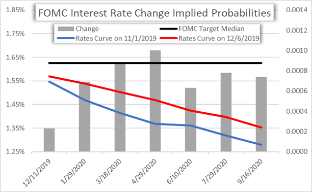 Chart of Federal Reserve Interest Rate Expectations