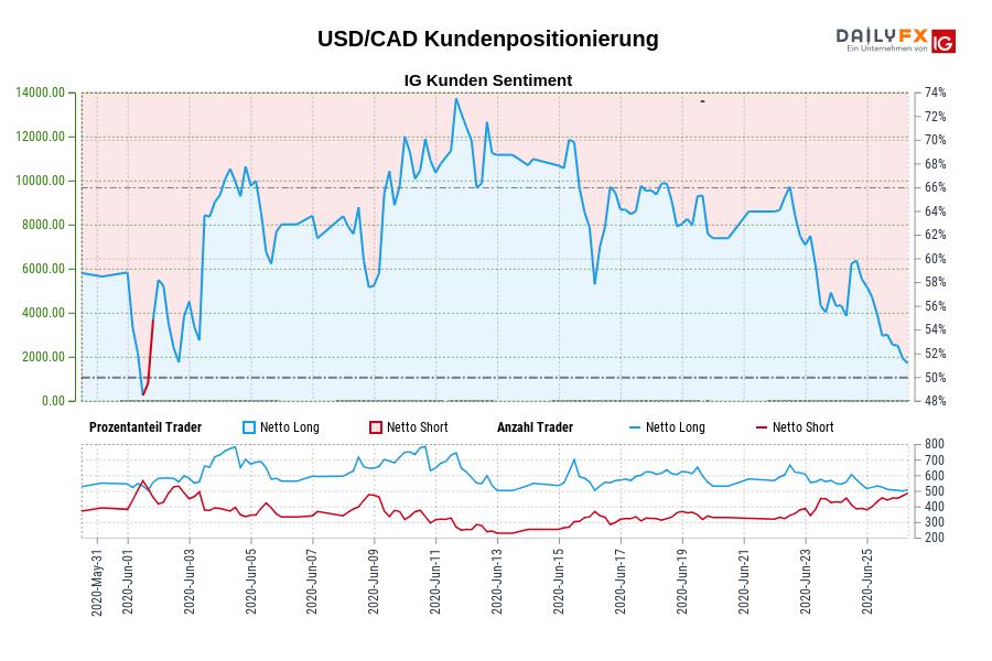 USD/CAD IG Kundensentiment: Unsere Daten zeigen, dass Trader aktuell netto-short USD/CAD zum ersten Mal seit Jun 01, 2020 als USD/CAD in der Nähe von 1,36 gehandelt wurde.