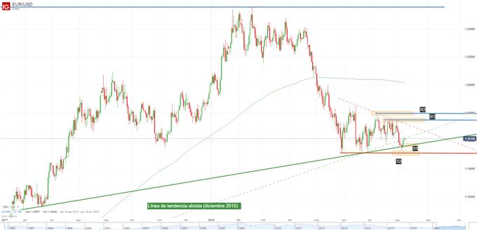 Gráfico técnico del EUR/USD. Niveles de soporte y de resistencia