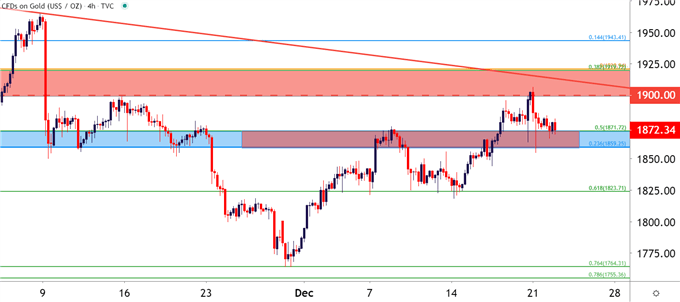 XAU/USD Readying for Break into 2021
