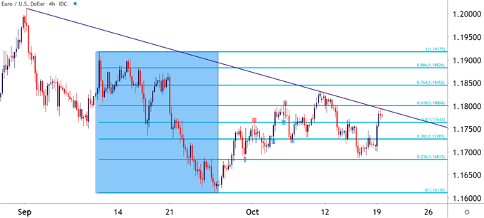 EURUSD Four Hour Price Chart