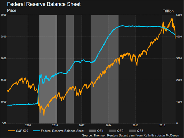 Fed Balance Sheet Reduction Poses Risk for Stock Markets in 2019